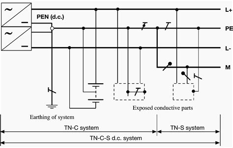 Earthing in DC distribution systems analogously to the AC