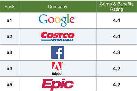 Google Rated Top Employer for Pay and Benefits by