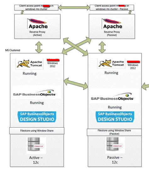 BusinessObjects: Apache Reverse Proxy with MS Clustering
