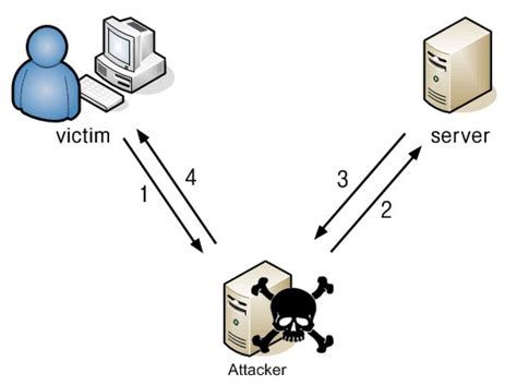 ARP-DNS Spoofing Attack using Cain & Abel