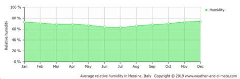 Climate and average monthly weather in Capo d'Orlando