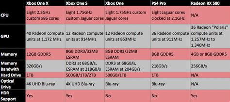 Microsoft Xbox One X: Price, release date, games, features