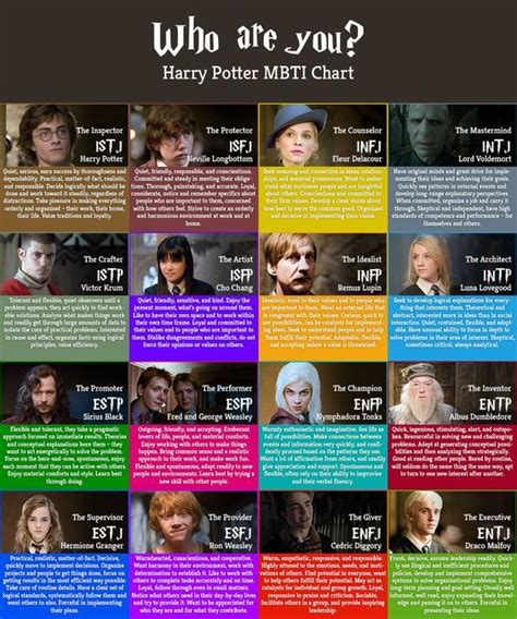 Psych Types | Harry potter characters, Mbti charts, Harry