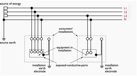 The essentials of electric shock protection, earthing